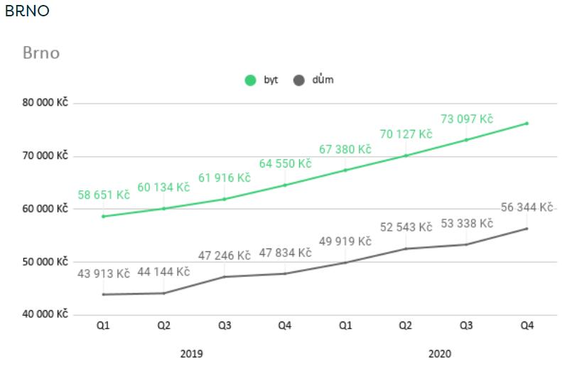 Graf růstu cen nemovitostí v Brně